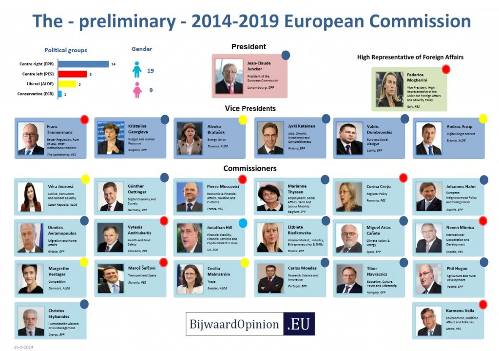 The 2014-2019 European Commission